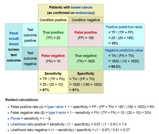 Sensitivity Specificity Wikipedia