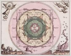 Johann Georg Hagelgans. Sphaera Coelestis Mystica plate 7