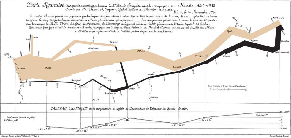 Figurative Map of the successive losses in men of the French Army in the Russian campaign 1812-1813. Charles Minard (1861)